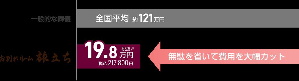 お別れルーム旅立ちなら税抜19.9万円 でお葬式を行えます。